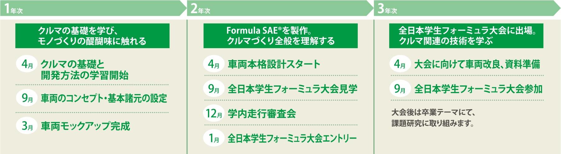 Formula SAE®の大会参加に向けて3年間の自動車研究開発スケジュール