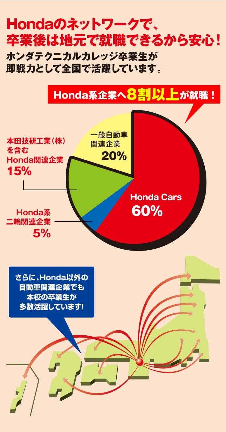 Hondaのネットワークで、卒業後は地元で就職できるから安心!