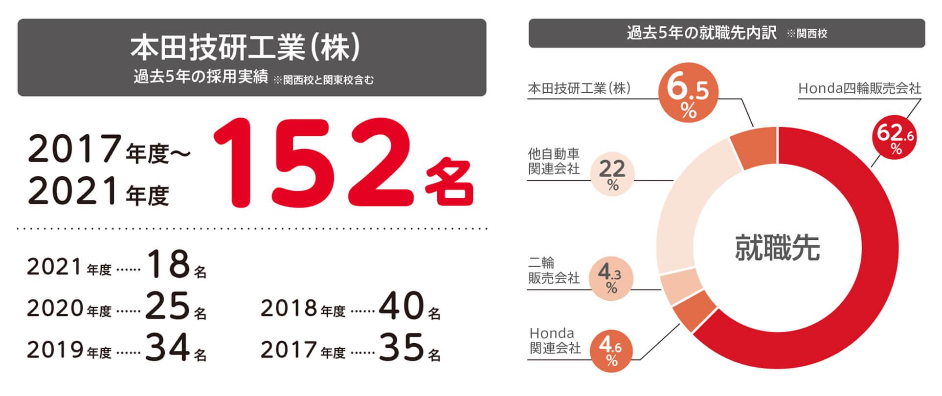 本田技研工業(株) 採用実績