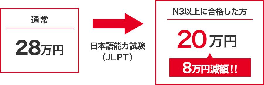 入学前に日本語能力試験に合格すると入学金減額!