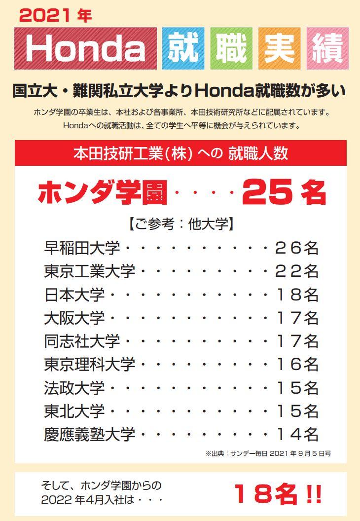 【最新実績】Hondaへの2021年4月入社数(出身大学別)
